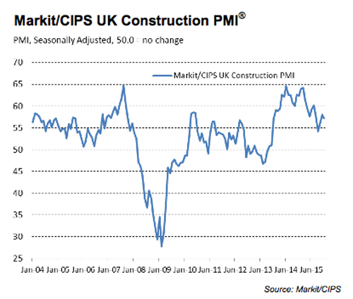 July data from Markit/Chartered Institute of Procurement & Supply (CIPS